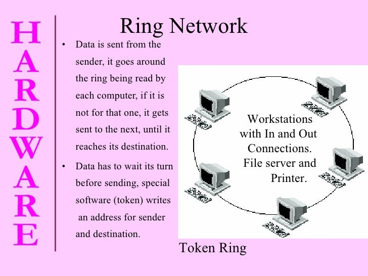 Ring Network <ul><li>Data is sent from the sender, it goes around  the ring being read by each computer, if it is  not for...