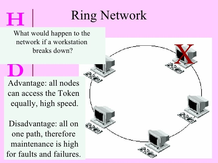 Ring Network What would happen to the  network if a workstation  breaks down? X Advantage: all nodes  can access the Token...