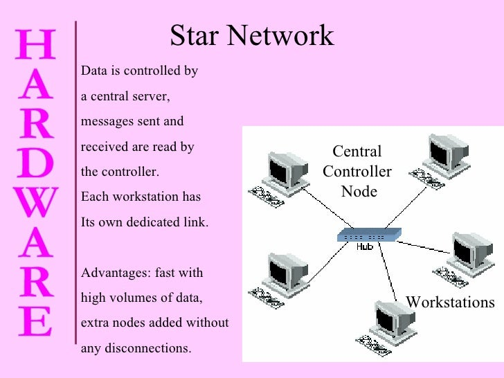 Star Network Data is controlled by a central server,  messages sent and  received are read by  the controller. Each workst...