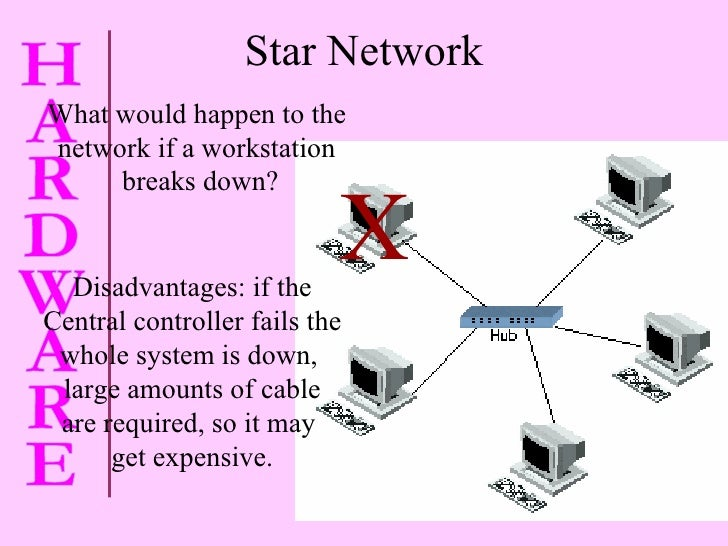 Star Network What would happen to the  network if a workstation  breaks down? X Disadvantages: if the Central controller f...