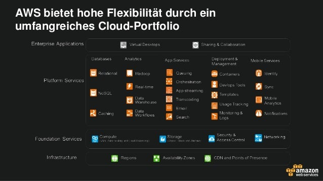 Zalando und AWS: Security First in der Public Cloud  Slide 2