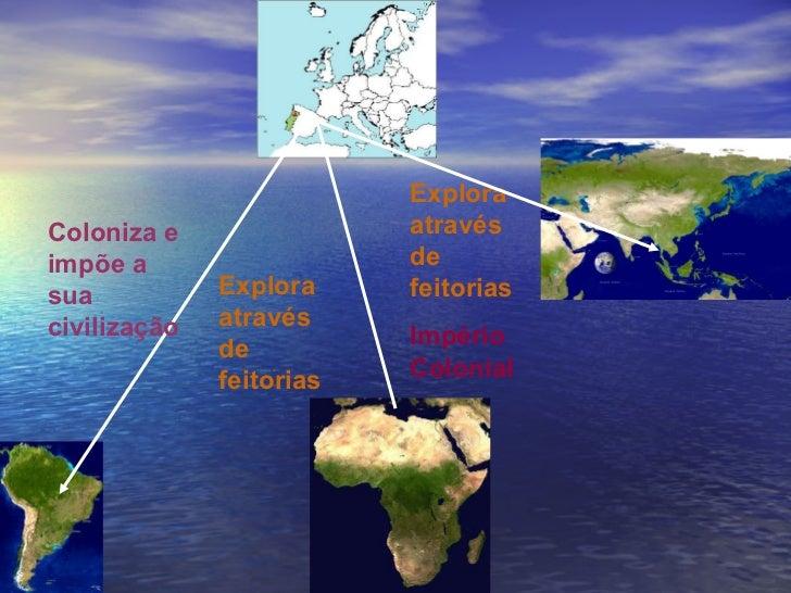 Explora através de feitorias Coloniza e impõe a sua civilização Explora através de feitorias Império Colonial