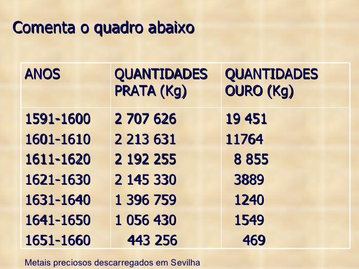 Metais preciosos descarregados em Sevilha Comenta o quadro abaixo ANOS QUANTIDADES PRATA (Kg) QUANTIDADES OURO (Kg) 1591-1...