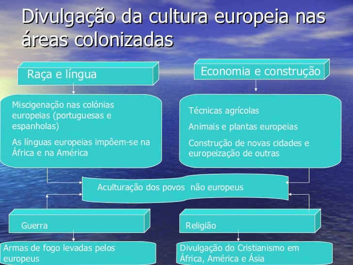 Divulgação da cultura europeia nas áreas colonizadas Raça e língua Economia e construção Miscigenação nas colónias europei...