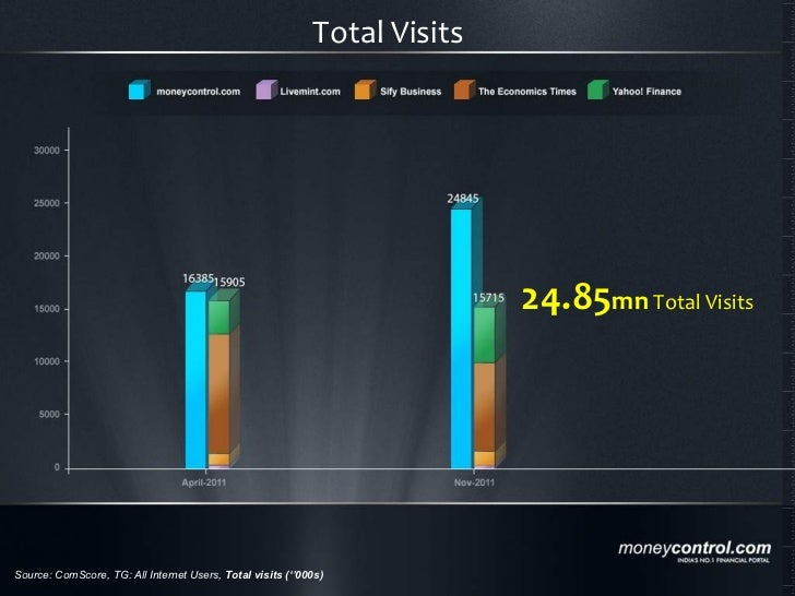 Source: ComScore, TG: All Internet Users,  Total visits (''000s) 24.85 mn  Total Visits Total Visits