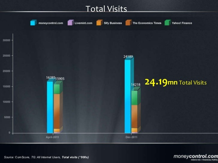 Source: ComScore, TG: All Internet Users,  Total visits (''000s) 24.19 mn  Total Visits Total Visits