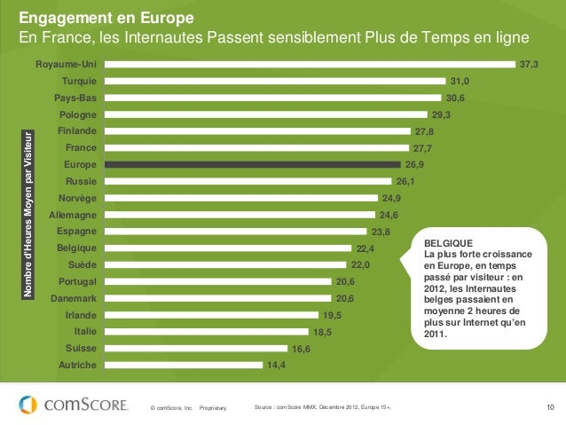 Engagement en EuropeEn France, les Internautes Passent sensiblement Plus de Temps en ligne                                ...