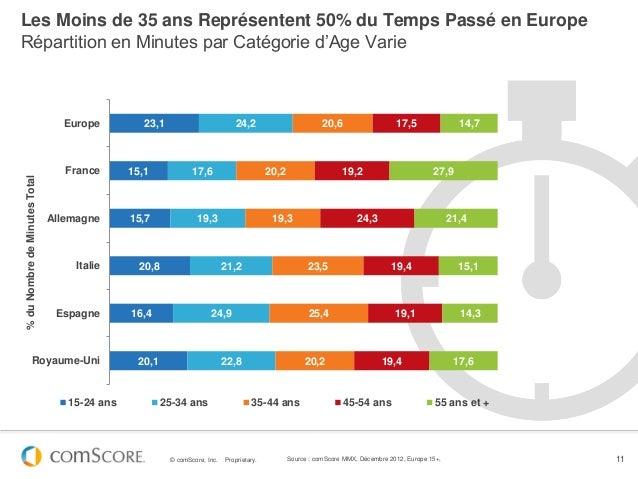 Les Moins de 35 ans Représentent 50% du Temps Passé en EuropeRépartition en Minutes par Catégorie d'Age Varie             ...