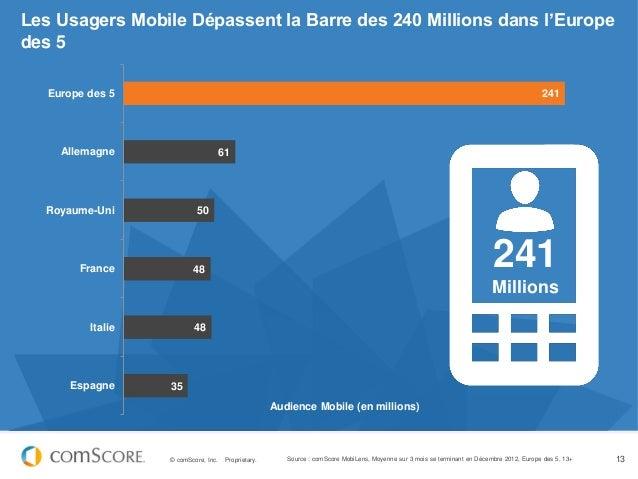 Les Usagers Mobile Dépassent la Barre des 240 Millions dans l'Europedes 5   Europe des 5                                  ...