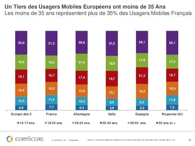 Un Tiers des Usagers Mobiles Européens ont moins de 35 AnsLes moins de 35 ans représentent plus de 35% des Usagers Mobiles...