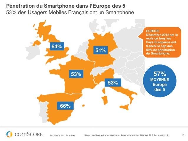 Pénétration du Smartphone dans l'Europe des 553% des Usagers Mobiles Français ont un Smartphone                           ...