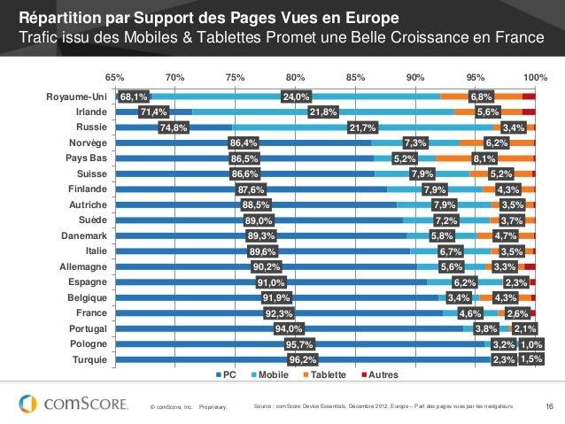 Répartition par Support des Pages Vues en EuropeTrafic issu des Mobiles & Tablettes Promet une Belle Croissance en France ...