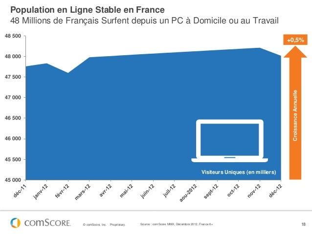 Population en Ligne Stable en France 48 Millions de Français Surfent depuis un PC à Domicile ou au Travail48 500          ...