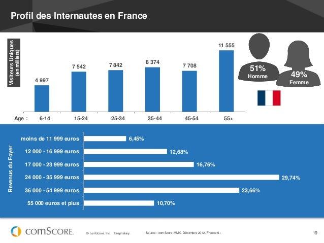 Profil des Internautes en France  Visiteurs Uniques                                                                       ...