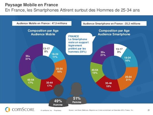 Paysage Mobile en FranceEn France, les Smartphones Attirent surtout des Hommes de 25-34 ans     Audience Mobile en France ...