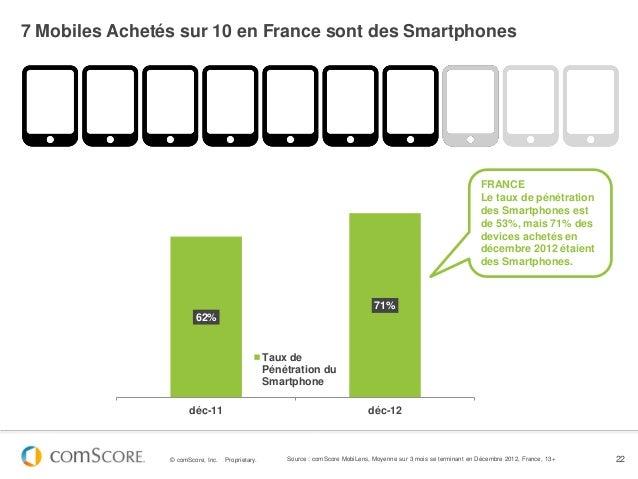 7 Mobiles Achetés sur 10 en France sont des Smartphones                                                                   ...