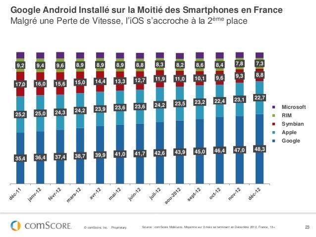Google Android Installé sur la Moitié des Smartphones en FranceMalgré une Perte de Vitesse, l'iOS s'accroche à la 2ème pla...