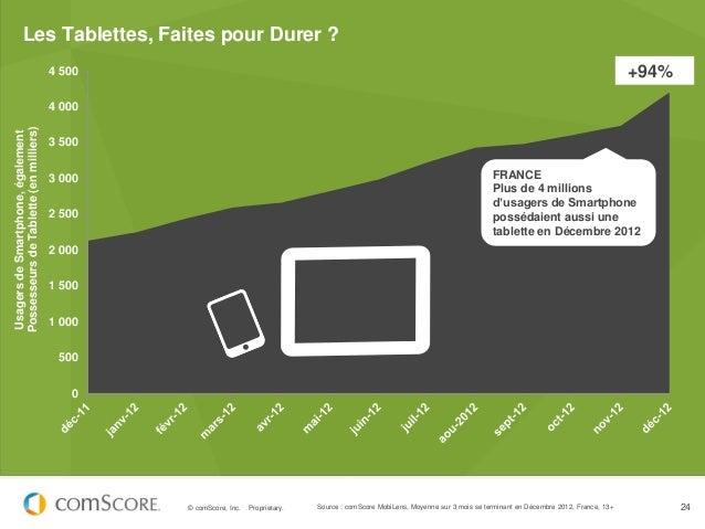 Les Tablettes, Faites pour Durer ?                                        4 500                                           ...