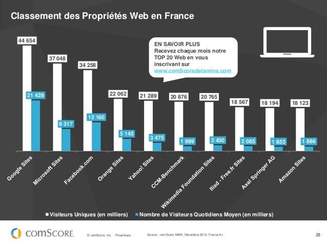 Classement des Propriétés Web en France 44 654                                                                   EN SAVOIR...