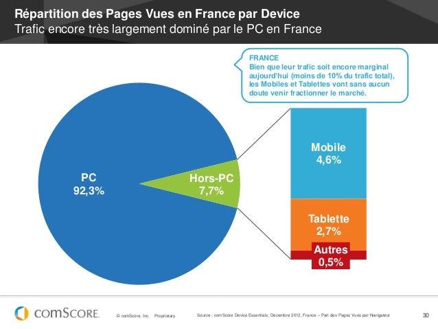 Répartition des Pages Vues en France par DeviceTrafic encore très largement dominé par le PC en France                    ...