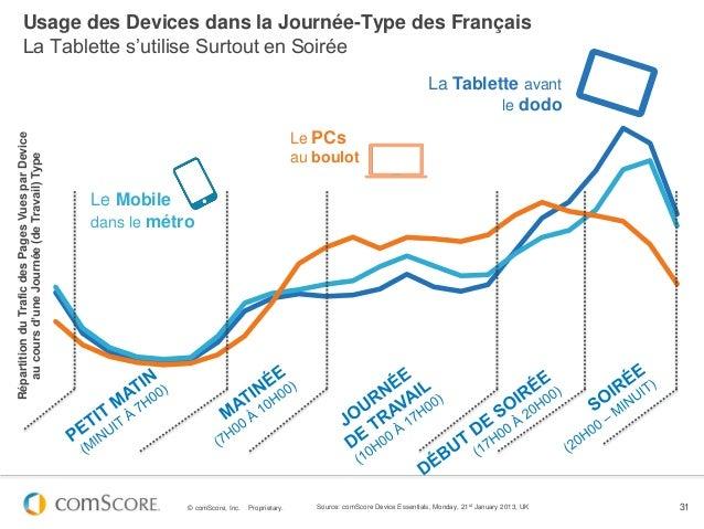 Usage des Devices dans la Journée-Type des Français        La Tablette s'utilise Surtout en Soirée                        ...