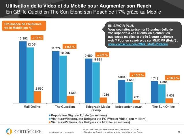 Utilisation de la Vidéo et du Mobile pour Augmenter son Reach En GB, le Quotidien The Sun Étend son Reach de 17% grâce au ...