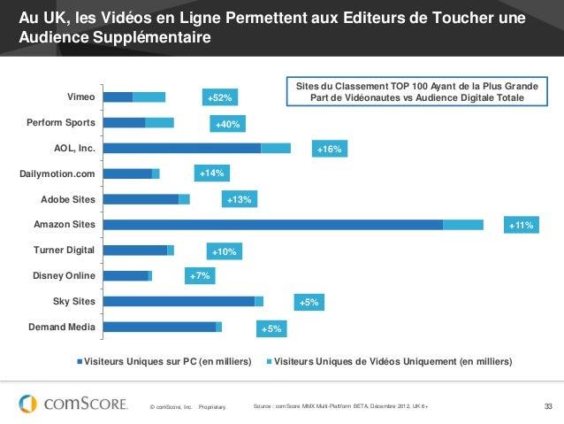 Au UK, les Vidéos en Ligne Permettent aux Editeurs de Toucher uneAudience Supplémentaire                                  ...