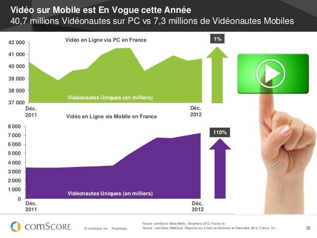Vidéo sur Mobile est En Vogue cette Année40,7 millions Vidéonautes sur PC vs 7,3 millions de Vidéonautes Mobiles          ...
