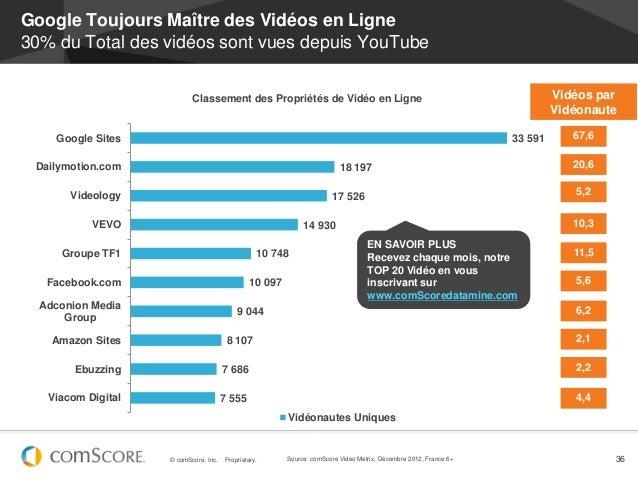 Google Toujours Maître des Vidéos en Ligne30% du Total des vidéos sont vues depuis YouTube                           Class...