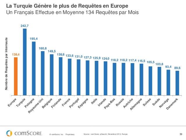 La Turquie Génère le plus de Requêtes en Europe         Un Français Effectue en Moyenne 134 Requêtes par Mois             ...