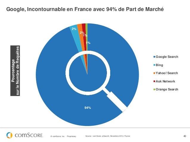 Google, Incontournable en France avec 94% de Part de Marché                                                      2%       ...
