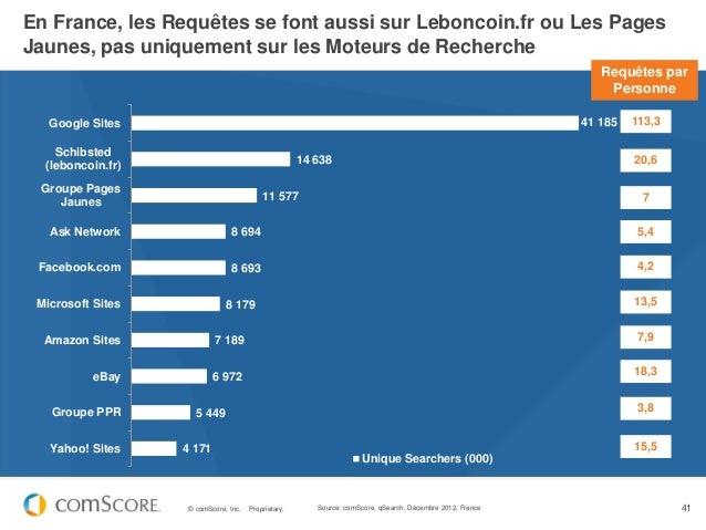 En France, les Requêtes se font aussi sur Leboncoin.fr ou Les PagesJaunes, pas uniquement sur les Moteurs de Recherche    ...