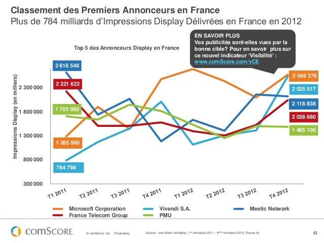 Classement des Premiers Annonceurs en FrancePlus de 784 milliards d'Impressions Display Délivrées en France en 2012       ...
