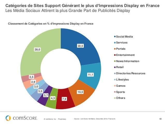 Catégories de Sites Support Générant le plus d'Impressions Display en FranceLes Média Sociaux Attirent la plus Grande Part...