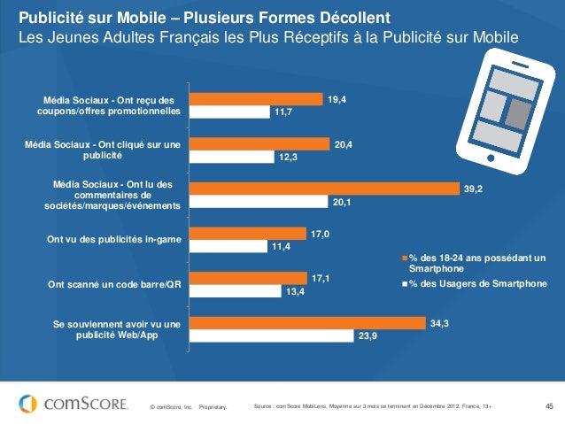 Publicité sur Mobile – Plusieurs Formes DécollentLes Jeunes Adultes Français les Plus Réceptifs à la Publicité sur Mobile ...
