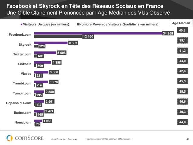Facebook et Skyrock en Tête des Réseaux Sociaux en FranceUne Cible Clairement Prononcée par l'Age Médian des VUs Observé  ...
