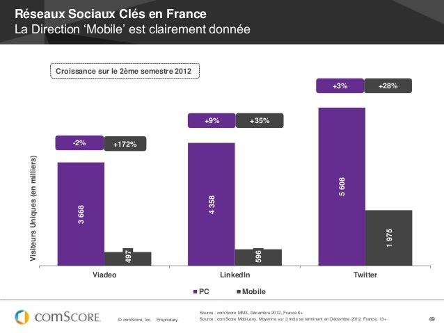 Réseaux Sociaux Clés en FranceLa Direction 'Mobile' est clairement donnée                                    Croissance su...