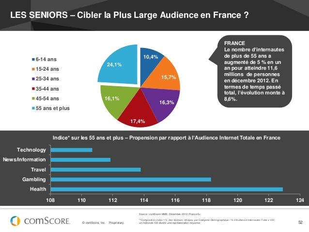 LES SENIORS – Cibler la Plus Large Audience en France ?                                                                   ...