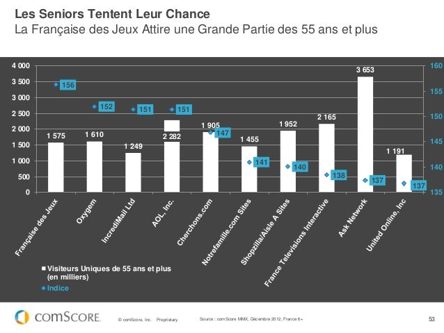 Les Seniors Tentent Leur ChanceLa Française des Jeux Attire une Grande Partie des 55 ans et plus4 000                     ...