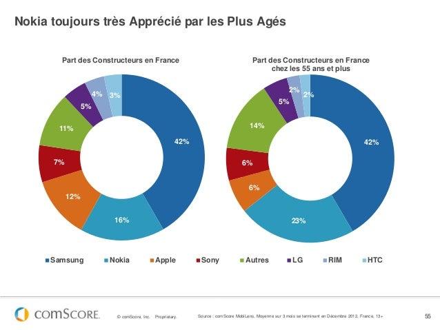 Nokia toujours très Apprécié par les Plus Agés        Part des Constructeurs en France                                    ...