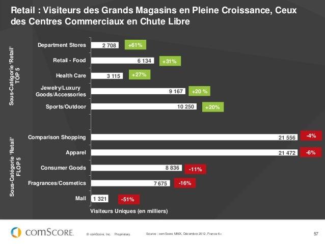 Retail : Visiteurs des Grands Magasins en Pleine Croissance, Ceux    des Centres Commerciaux en Chute Libre               ...