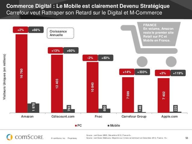 Commerce Digital : Le Mobile est clairement Devenu Stratégique                                  Carrefour veut Rattraper s...