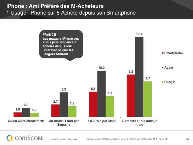iPhone : Ami Préféré des M-Acheteurs1 Usager iPhone sur 6 Achète depuis son Smartphone                      FRANCE        ...