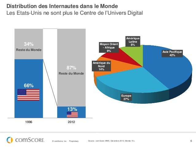 Distribution des Internautes dans le MondeLes Etats-Unis ne sont plus le Centre de l'Univers Digital                      ...