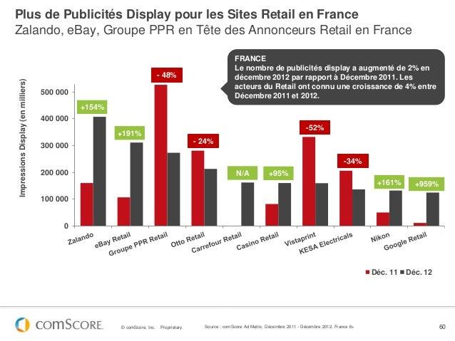 Plus de Publicités Display pour les Sites Retail en FranceZalando, eBay, Groupe PPR en Tête des Annonceurs Retail en Franc...