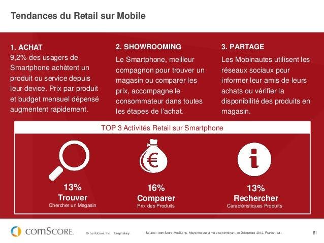 Tendances du Retail sur Mobile1. ACHAT                                       2. SHOWROOMING                               ...