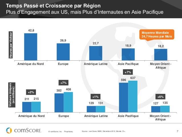 Temps Passé et Croissance par RégionPlus d'Engagement aux US, mais Plus d'Internautes en Asie Pacifique                   ...