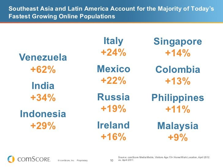 Southeast Asia and Latin America Account for the Majority of Today'sFastest Growing Online Populations                    ...
