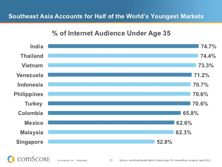 Southeast Asia Accounts for Half of the World's Youngest Markets               % of Internet Audience Under Age 35       I...
