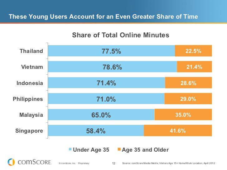 These Young Users Account for an Even Greater Share of Time                           Share of Total Online Minutes   Thai...